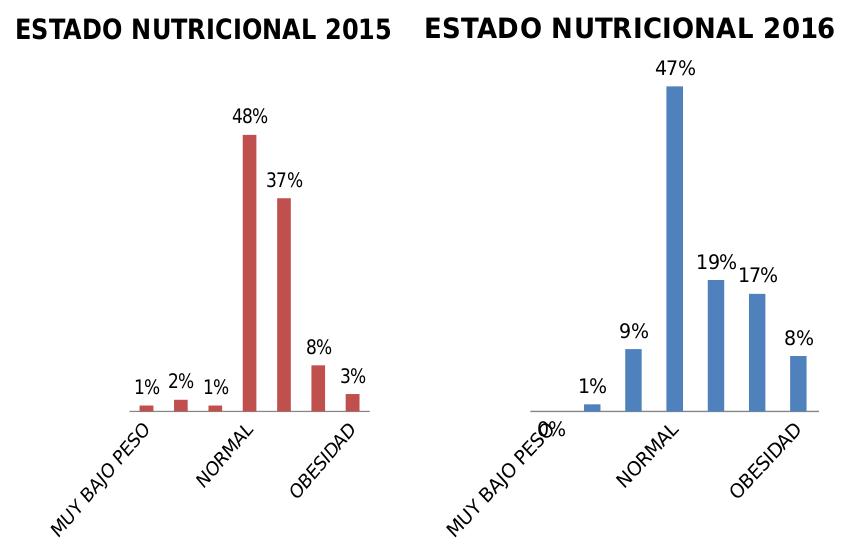 graph-nutricion