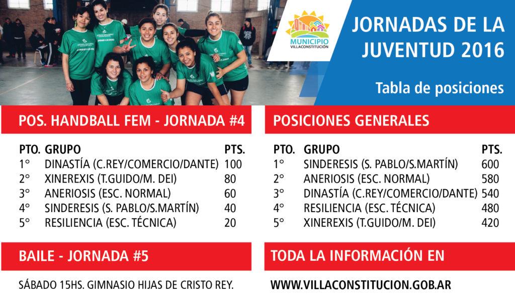 Tabla Posiciones fecha #4 Handball fem-03